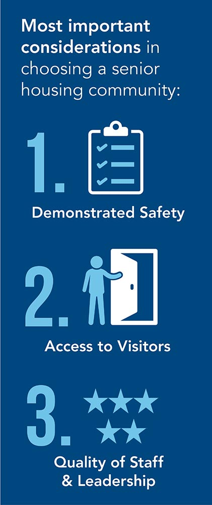 Infographic of most important considerations for senior housing